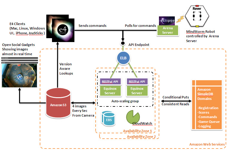 NASA e4 application Architecture