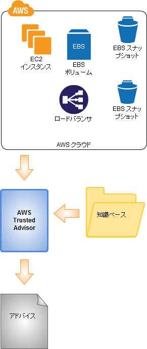 Aws_trusted_advisor_1_jp