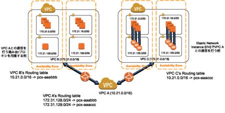 VPC-peering-details