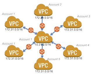 VPC-peering-star-overlapping