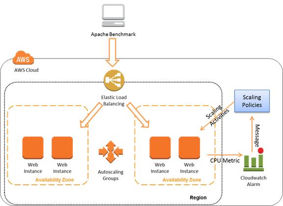 Amazon web services blog espaol como vern en el diagrama estoy utilizando una arquitectura en alta disponibilidad utilizando dos zonas de disponibilidad en la regin ccuart Gallery