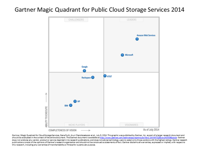 Gartner Cloud Storage MQ Reusable Slide_Gartner Approved