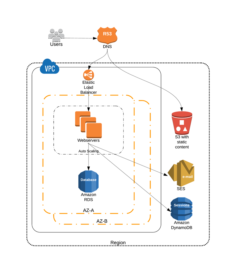 AWS-case - HQ