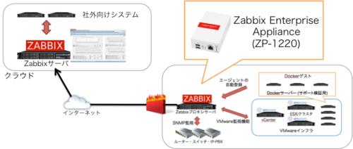 AWS Partner SA ブログ: Zabbix on AWS - Zabbix Japan様セッションレポート-