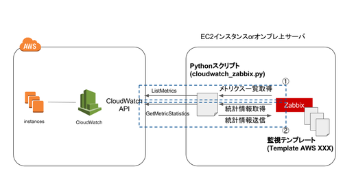 Aws partner sa opsjaws cloudwatch for Architecture zabbix