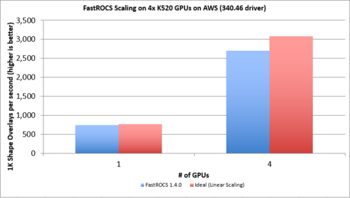 Fastroc_scaling_2