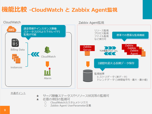 CloudWatch-ZabbixAgent
