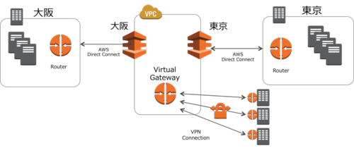 Aws direct connect with vpn