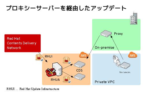 AWS Partner SA ブログ: プロキシーサーバー経由のRHELの