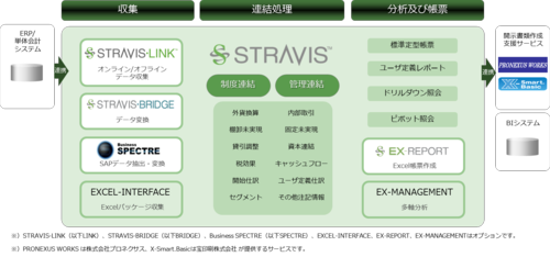 Stravis_function_map