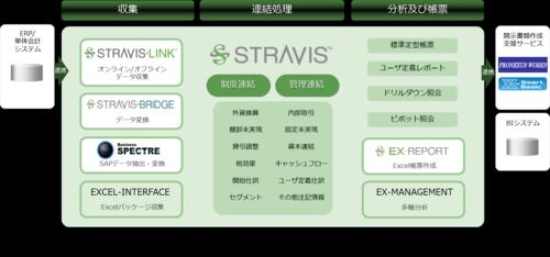 Stravis_function_map