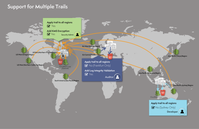 Cloudtrail_all_regions_multiple_trails_1