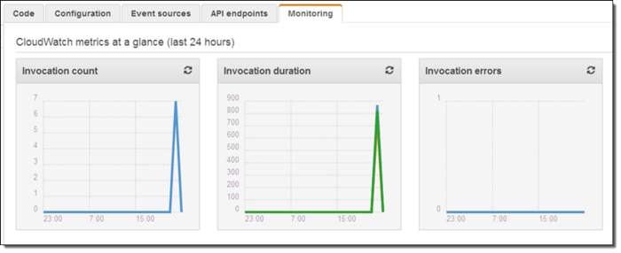 Config_function_lambda_monitor_metrics_1