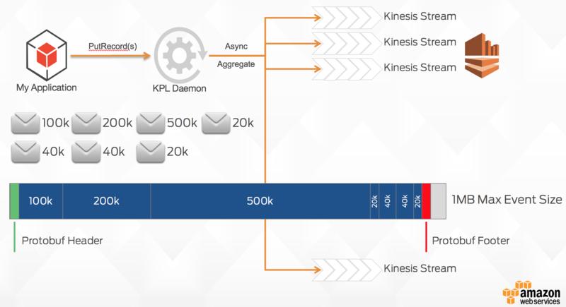 Kpl-message-format