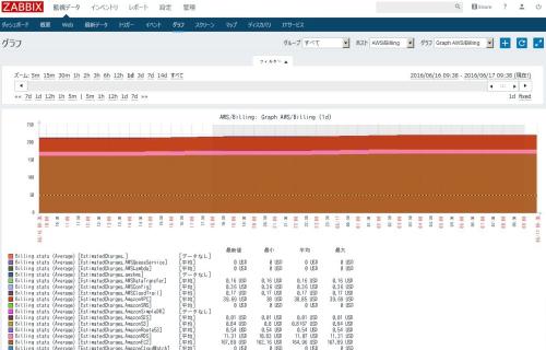 AWSxZabbix2_07_graph-data