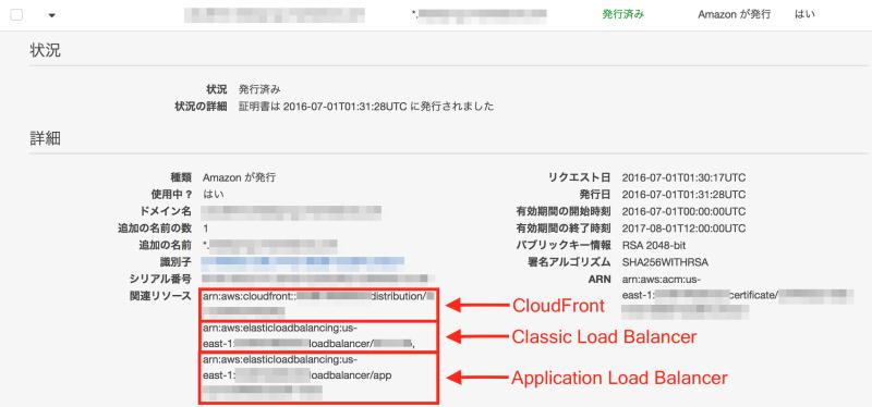 Certificate-usage