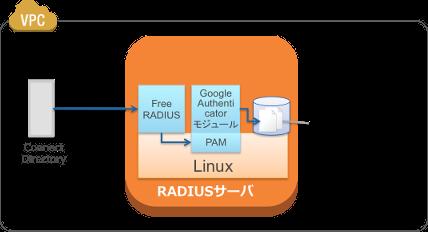 RADIUSサーバ構成